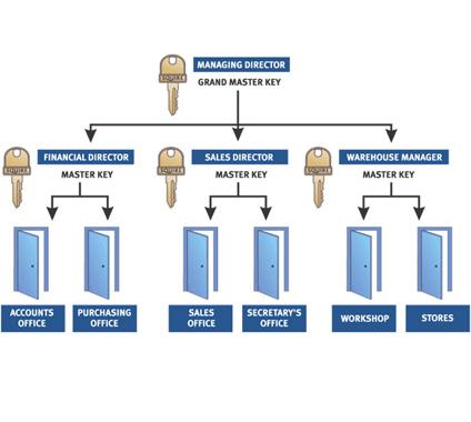 Master Key Systems – Portsmouth & Southsea Locksmith